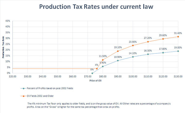 Production Tax Rates